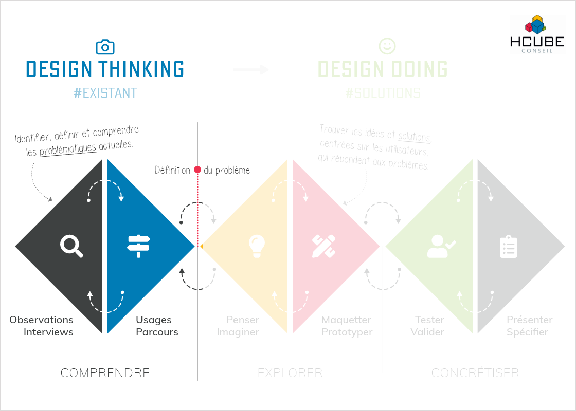 Design Thinking : Démarche