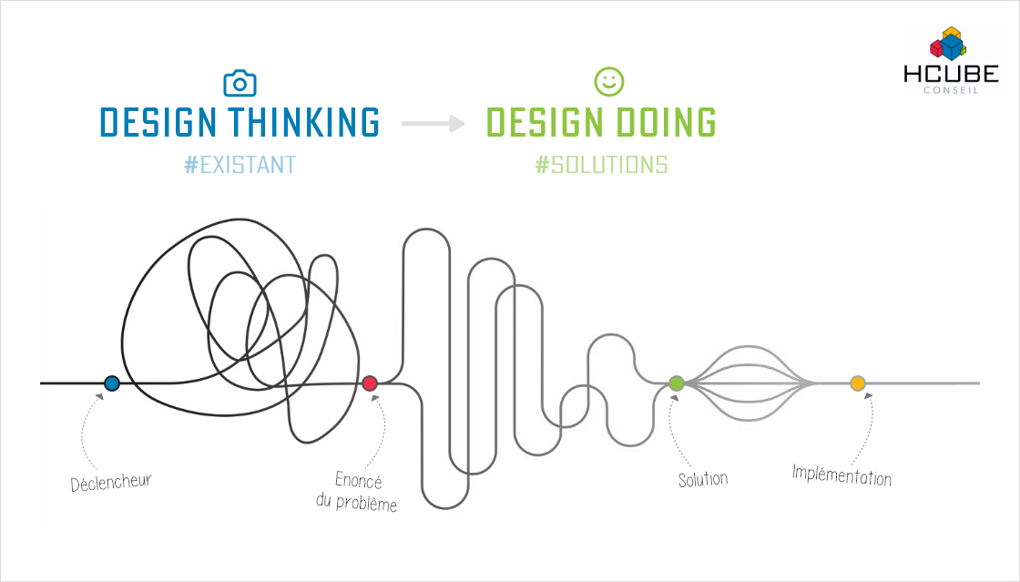 Design Thinking, Design Doing : Boîte à outils