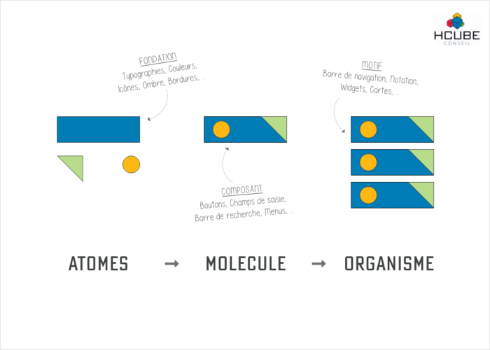 HCube Conseil - Atomic Design - Schéma (2021)
